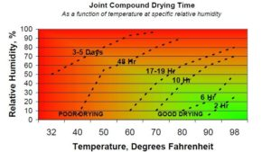 Dry time VS Humidity